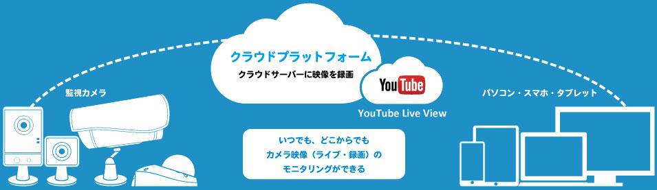 cloud-geo-platform